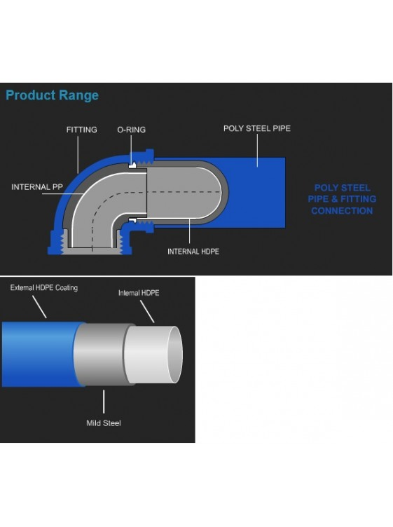 "Poly Steel Pipe 80mm (3"") x 6m/lgth"